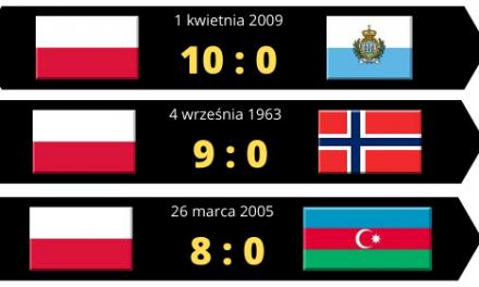 10 najwyższych zwycięstw reprezentacji Polski w piłce nożnej