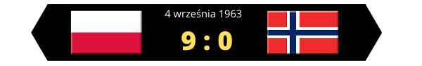 Polska - Norwegia 9:0 grafika